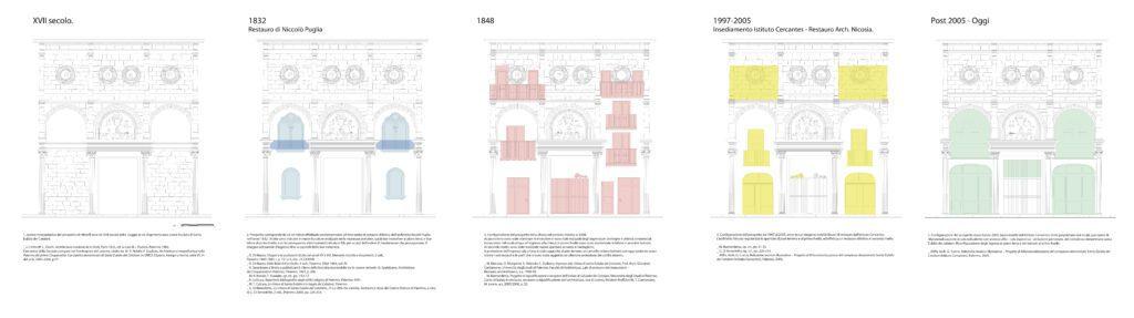 Sant'Eulalia dei Catalani - Ricostruzione grafica delle trasformazioni del prospetto